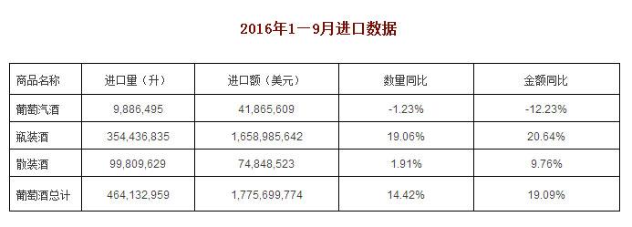 9月进口额同比下滑10%左右